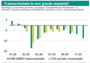 'Consumenten gaven 25% minder uit in eerste week lockdown Nederland'